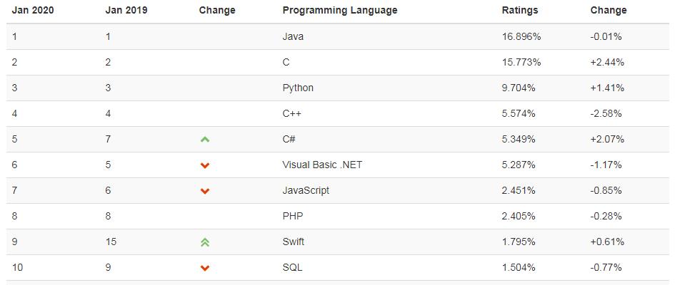 2020 年最新一期的编程语言排行榜